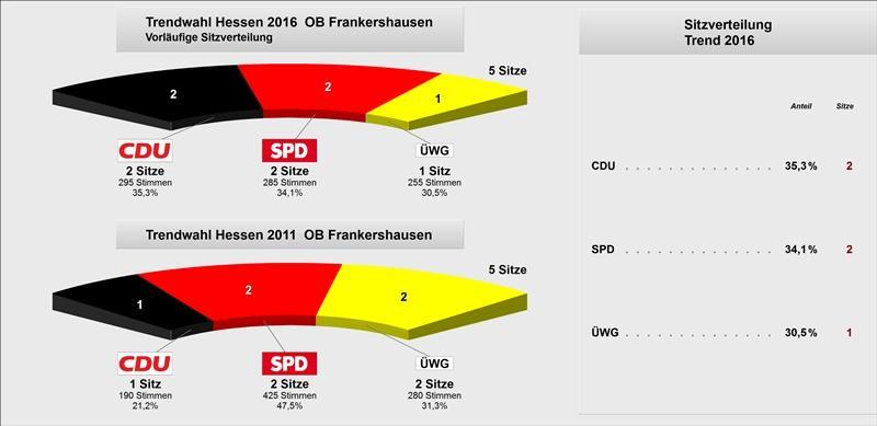 Trend OB Frankershausen Grafik