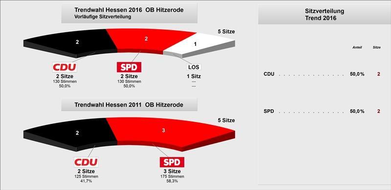 Trend OB Hitzerode Grafik