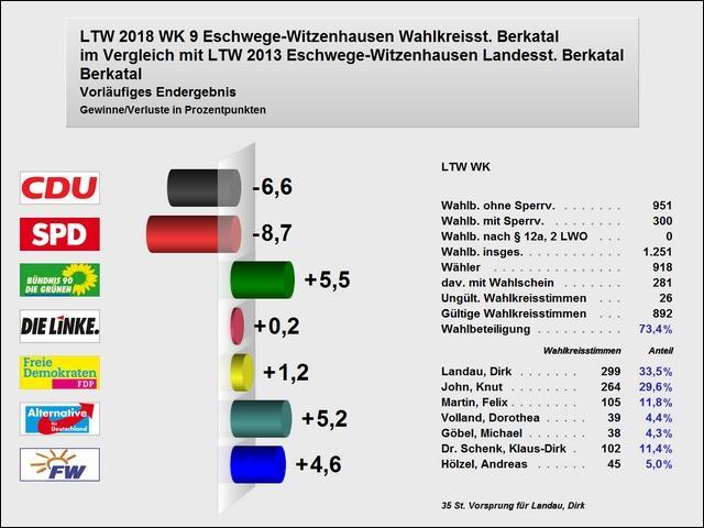 Vergleich Wahlkreisstimmen 2018 zu 2013