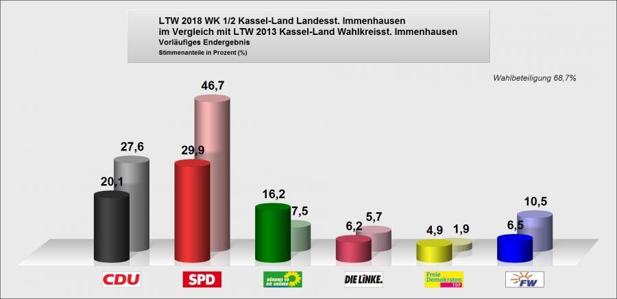 VergleichZS 2013-2018