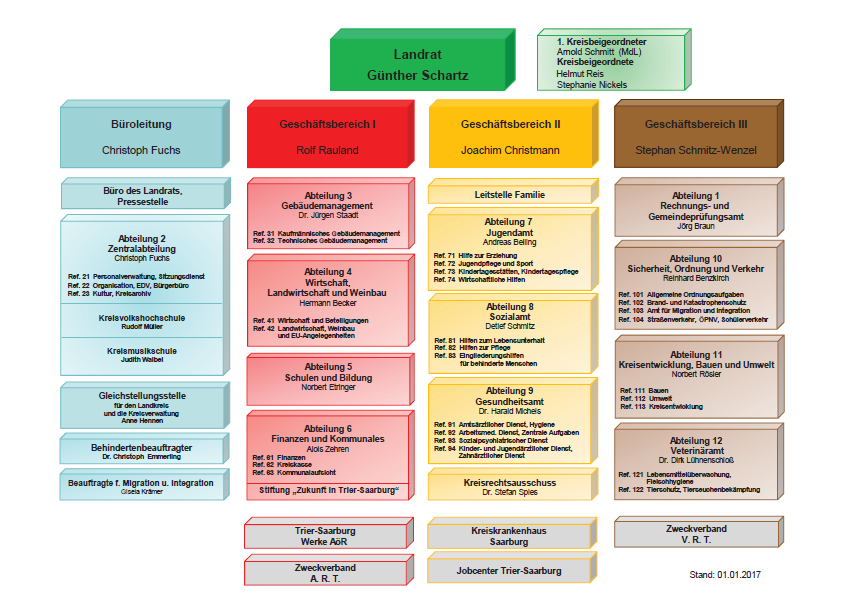 Verwaltungsgliederungsplan