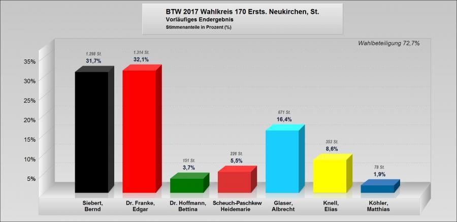 Bundestagswahl 2017 Erststimme jpg