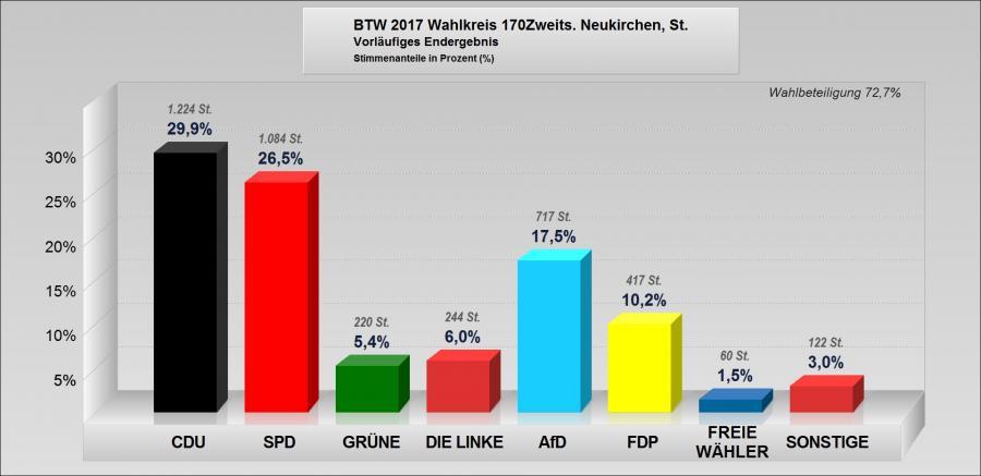 Bundestagswahl 2017 Zweitstimme jpg