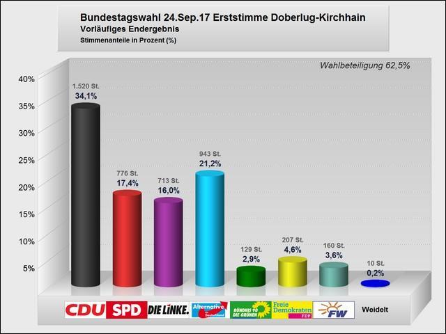 Vorläufiges Ergebnis Bundestagswahl im Wahlgebiet Doberlug-Kirchhain (Erststimmen)