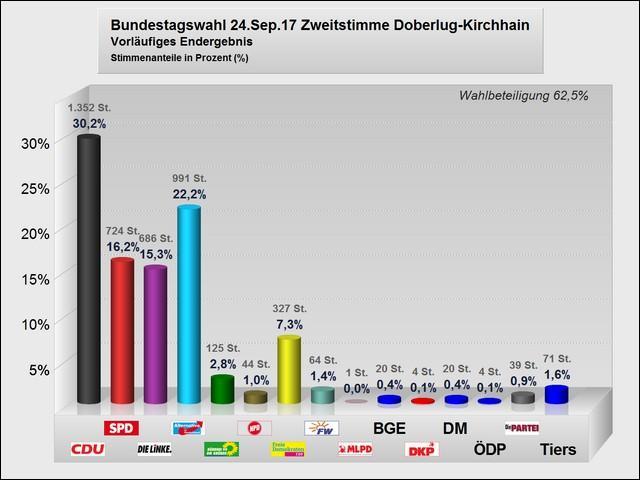 Vorläufiges Ergebnis Bundestagswahl im Wahlgebiet Doberlug-Kirchhain (Zweitstimmen)