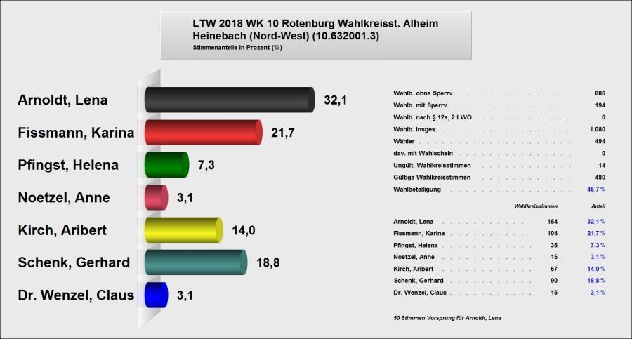 Erststimme Heinebach Nord-West