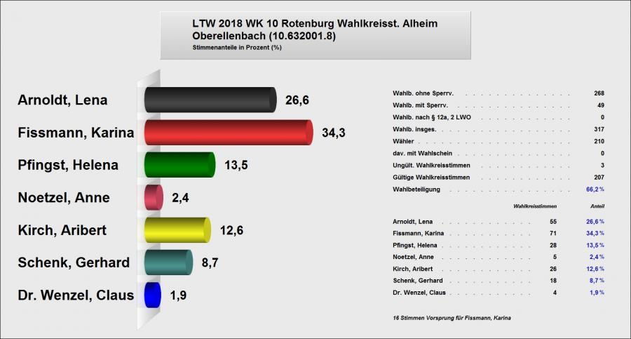 Erststimme Oberellenbach