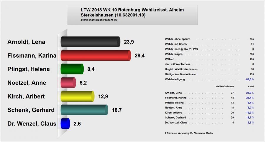 Erststimme Sterkelshausen