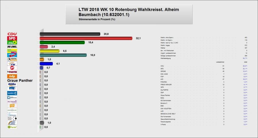 Zweitstimme Baumbach