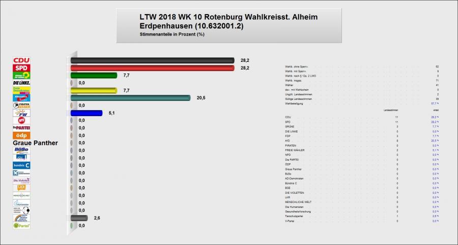 Zweitstimme Erdpenhausen