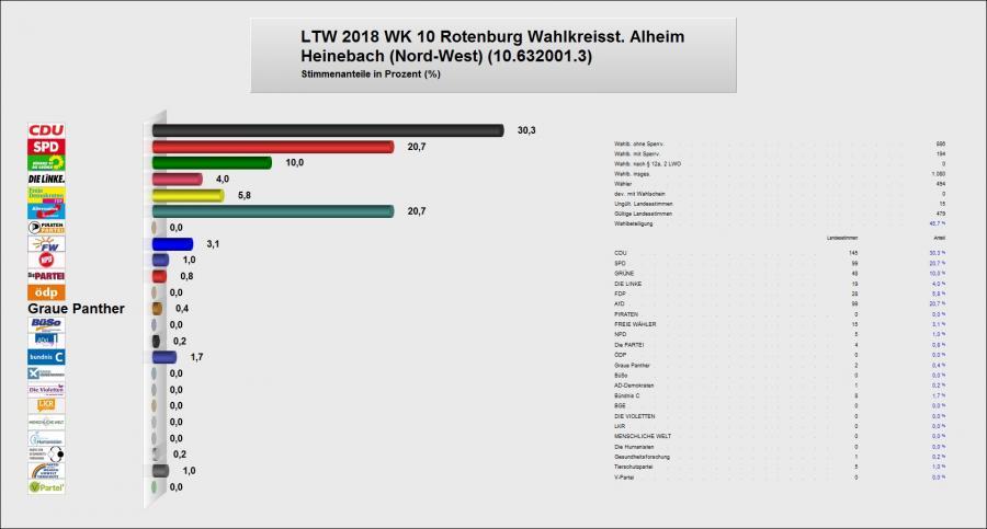 Zweitstimme Heinebach Nord-West