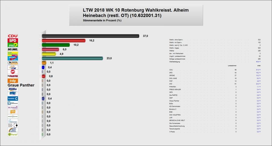 Zweitstimme Heinebach restl. Ortsteil