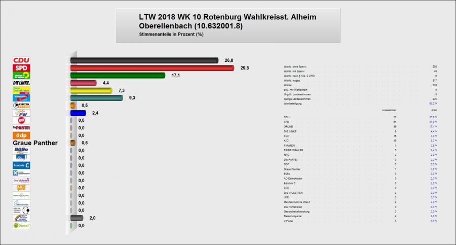 Zweitstimme Oberellenbach