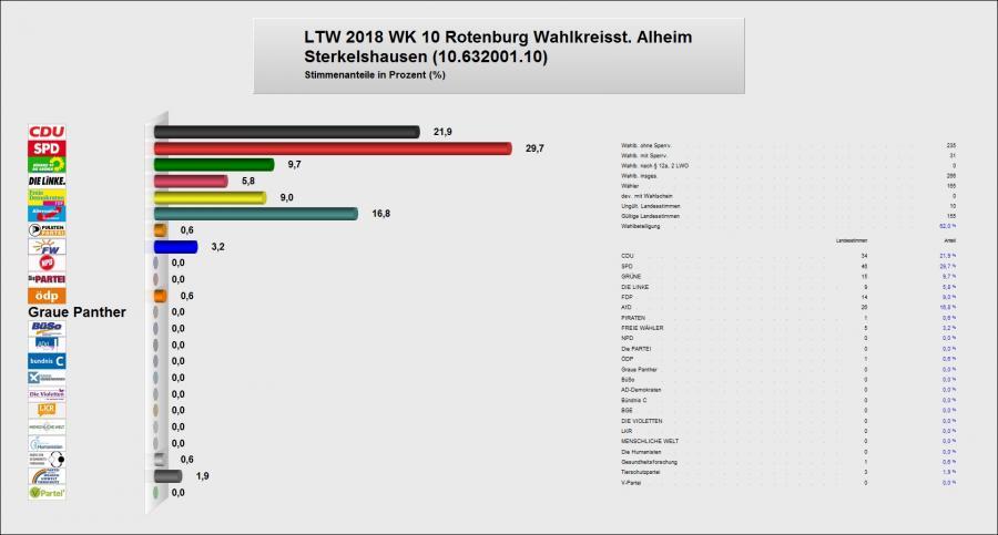 Zweitstimme Sterkelshausen