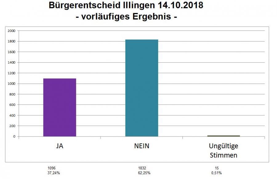 Bürgerentscheid 2018 - Ja-Nein