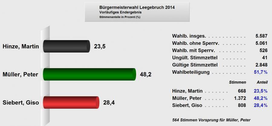 vorläufiges Wahlergebnis 14.09.2014