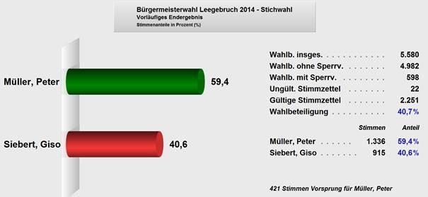 vorläufiges Wahlergebnis 12.10.2014