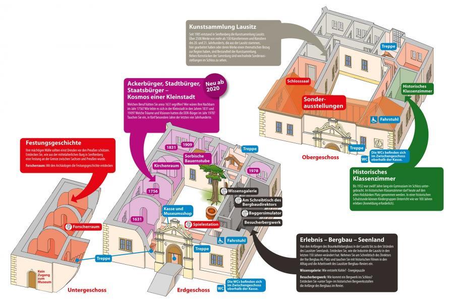 Übersichtsplan Ausstellungen im Schloss Illustration Sönke Hollstein