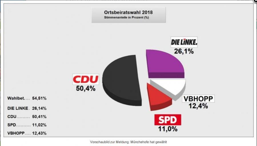 Wahl Münchehofe
