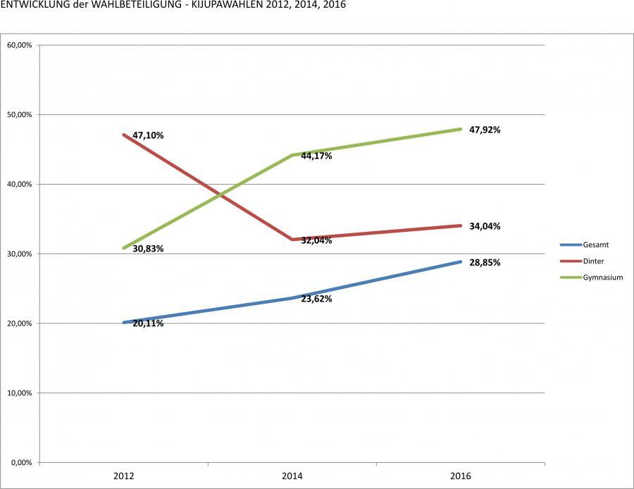 Entwicklung der Wahlbeteiligung 2012 --> 2014 --> 2016