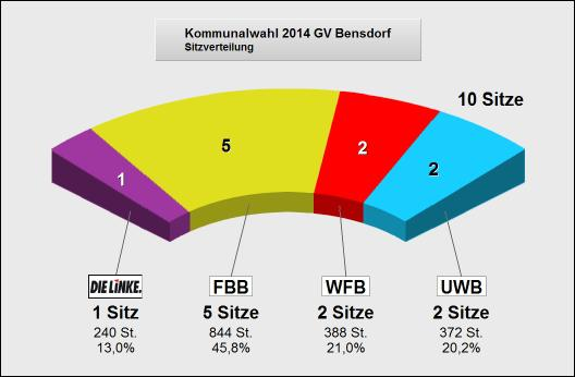 Wahlergebnis Bensdorf