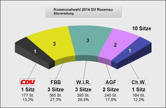 Wahlergebnis Rosenau