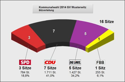 Wahlergebnis Wusterwitz