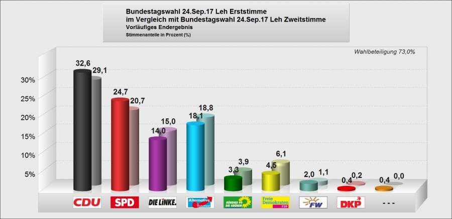 Wahlergebnis 2017