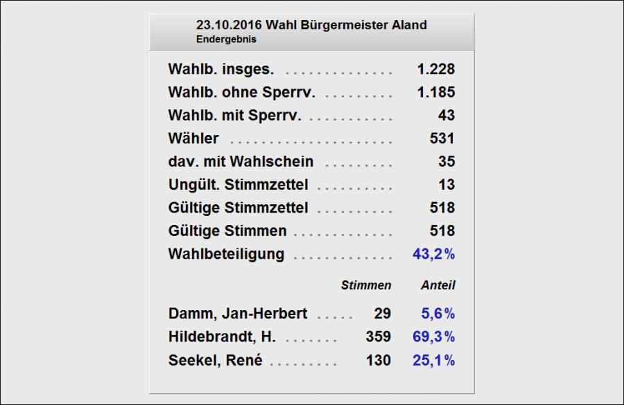Vorläufiges Wahlergebnis der Gemeinde Aland