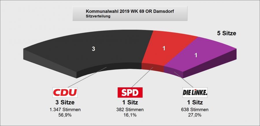 Wahlergebnis_Damsdorf