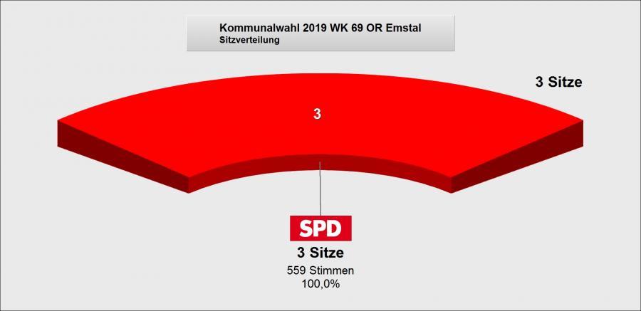 Wahlergebnis Emstal