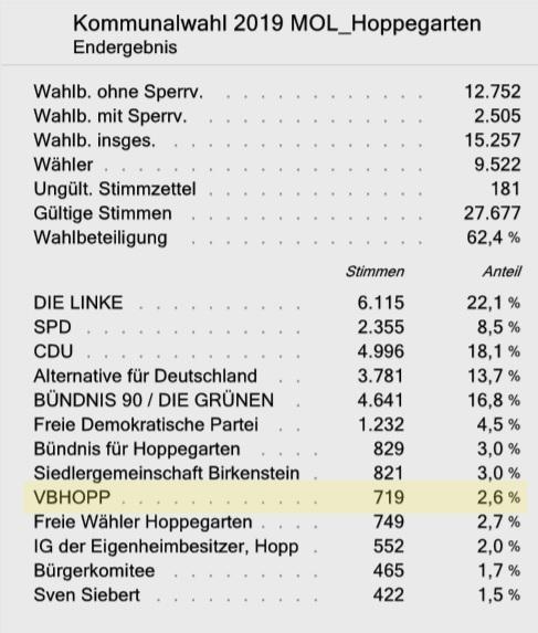 Wahlergebnis Kommunalwahl Gemeindevertretung Hoppegarten