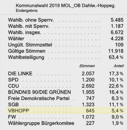 Wahlergebnis Ortsbeirat Dahlwitz-Hoppegarten