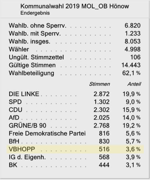 Wahlergebnis Ortsbeirat Hönow