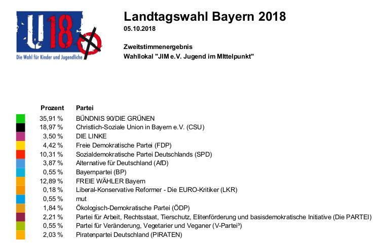 Wahlergebnis Lindenberg