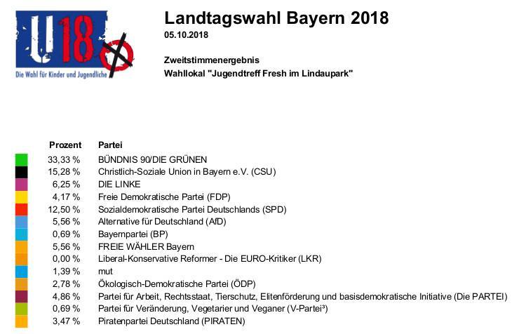 Wahlergebnis Lindau