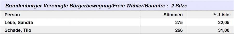 Wahlergebnis Lehnin Baumfreunde