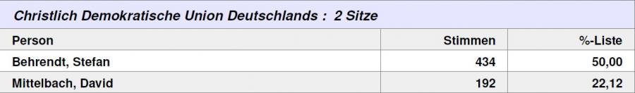 Wahlergebnis Lehnin CDU