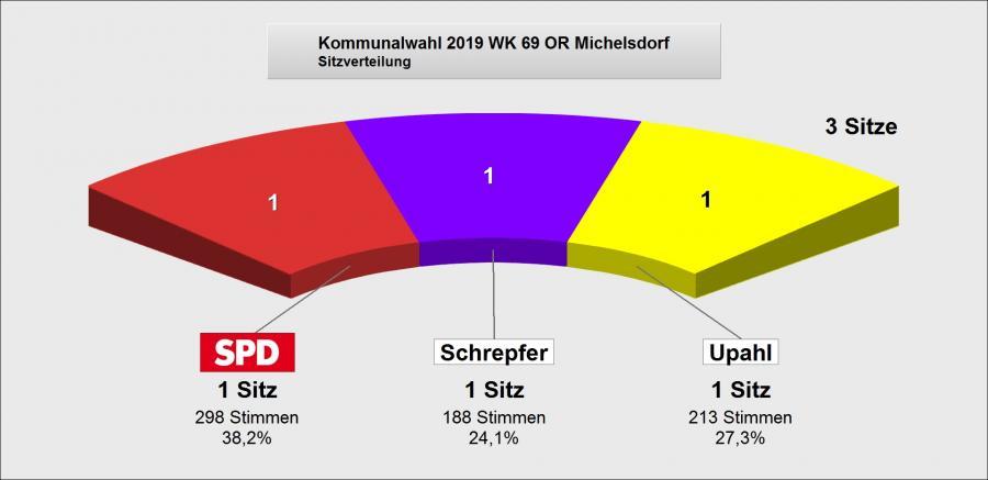 Wahlergebnis Michelsdorf