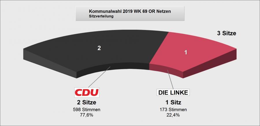 Wahlergebnis Netzen