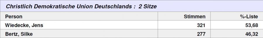 Wahlergebnis Netzen CDU
