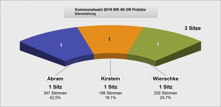 Wahlergebnis Prützke