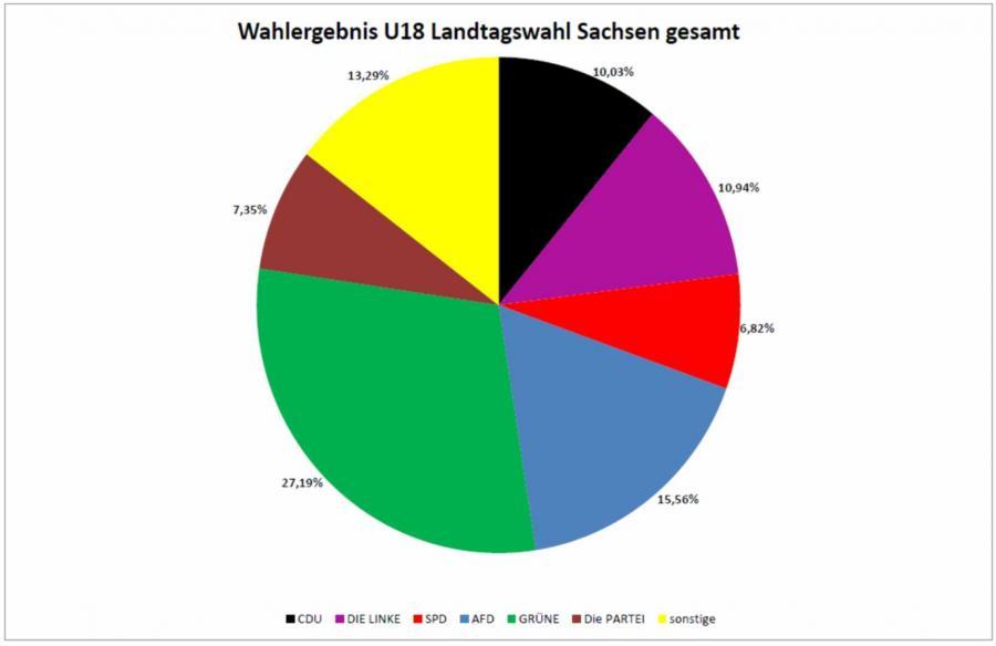 u18_wahlergebnis_sachsen_torte