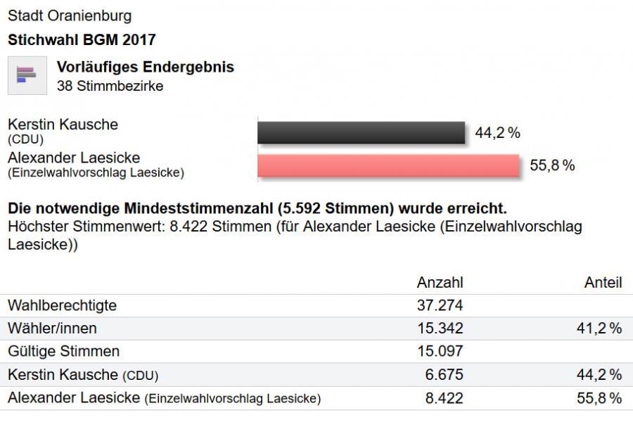 Wahlergebnis der Stichwahl am 15.10.2017