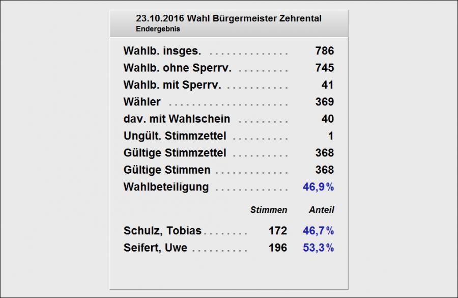 Vorläufiges Wahlergebnis der Gemeinde Zehrental
