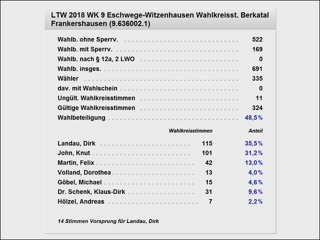 Wahlkreisstimmen Frankershausen