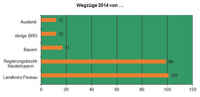 Wegzüge 2014