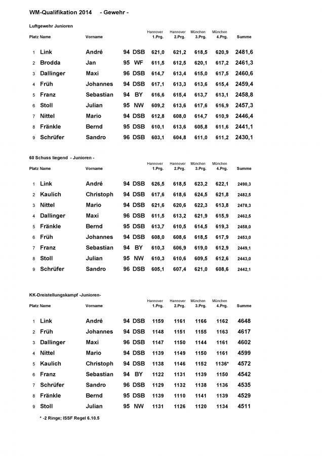 Ergebnisse-WM-Qualifikation