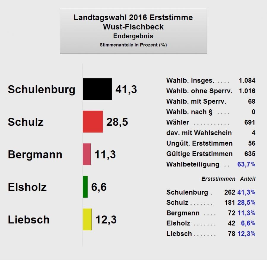 LTW2016_WustFischbeck1_Endergebnis