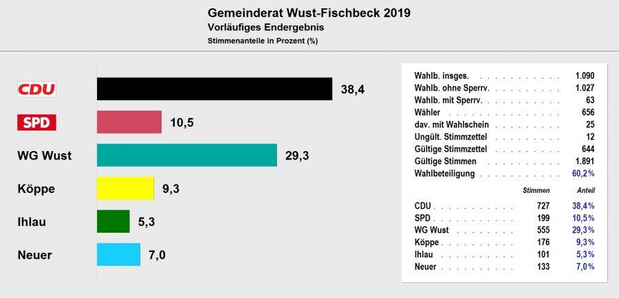 Gemeinderat Wust-Fischbeck 2019 - Vorläufiges Ergebnis